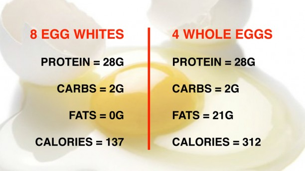 Whole Eggs Vs Egg Whites Which Is Better