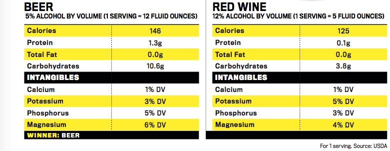 Beer Vs Wine Chart