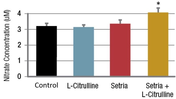 Science Behind Setria®
