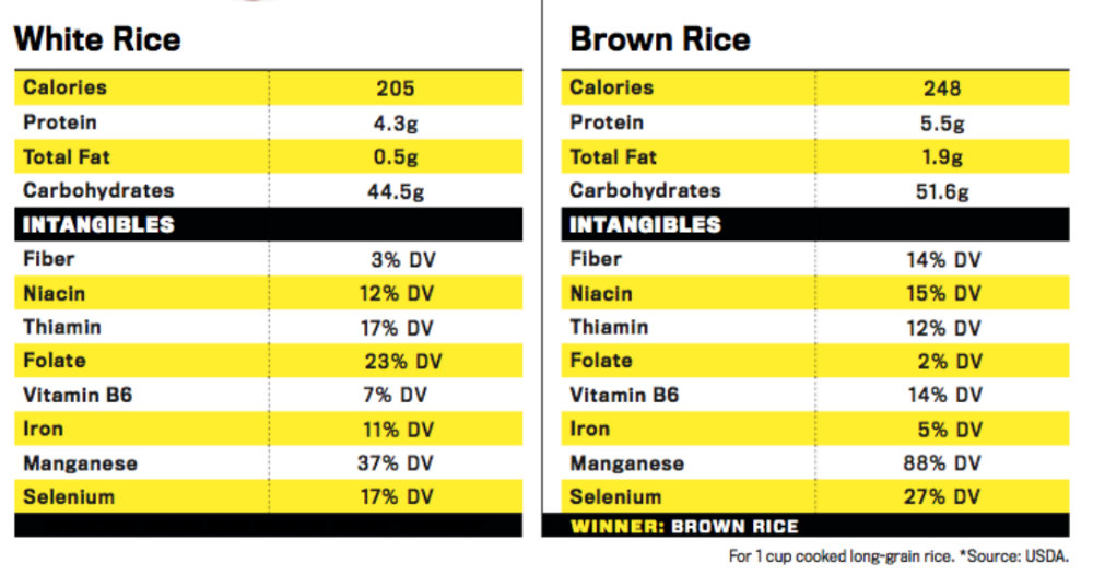Food Fight Brown Rice Vs White Rice Muscle Amp Fitness
