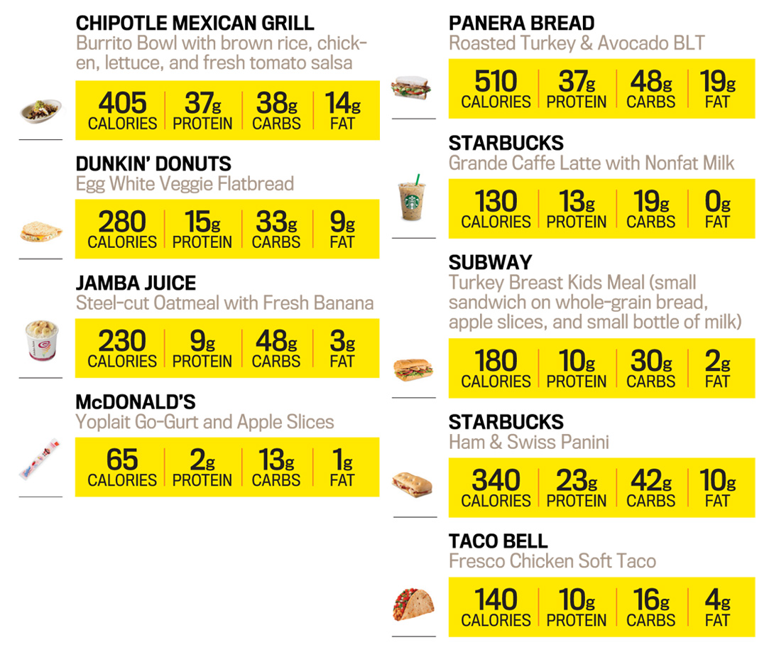 the ultimate fast food survival guide | muscle & fitness