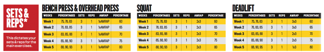 Follow this five-week program before reverting back to your normal mass-gaining regimen. Use the rest-pause method to complete each high-rep set.