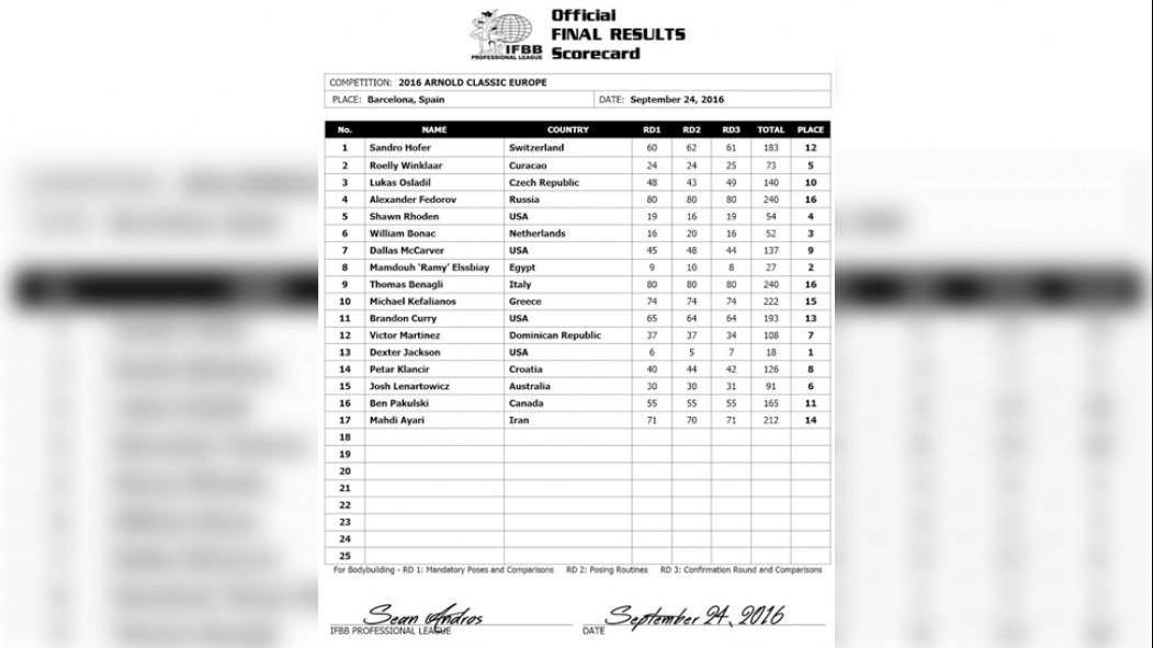 Official Arnold Classic Europe Scorecards thumbnail