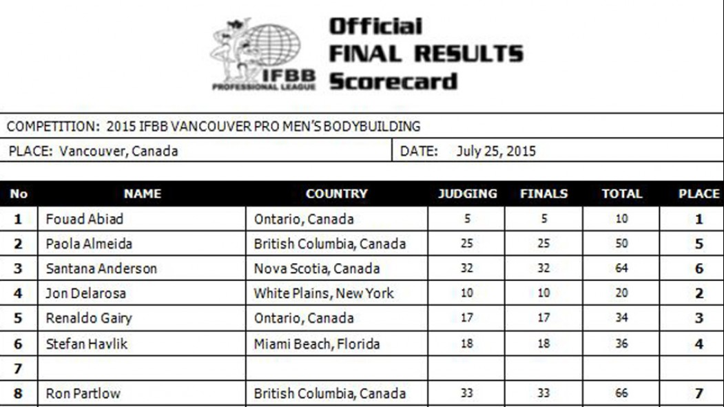 Official Scorecards from the 2015 IFBB Vancouver Pro thumbnail
