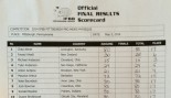 Official 2014 IFBB Pittsburgh Pro Score Sheets thumbnail