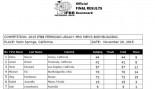2015 IFBB Ferrigno Legacy Pro Official Scorecards thumbnail