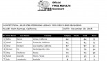 2015 IFBB Ferrigno Legacy Pro Official Scorecards thumbnail