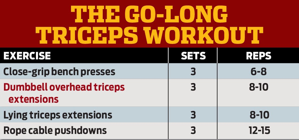 In The Crosshairs Triceps Long Head Muscle Fitness